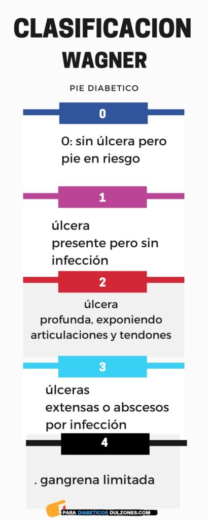 clasificacion wagner pie diabetico